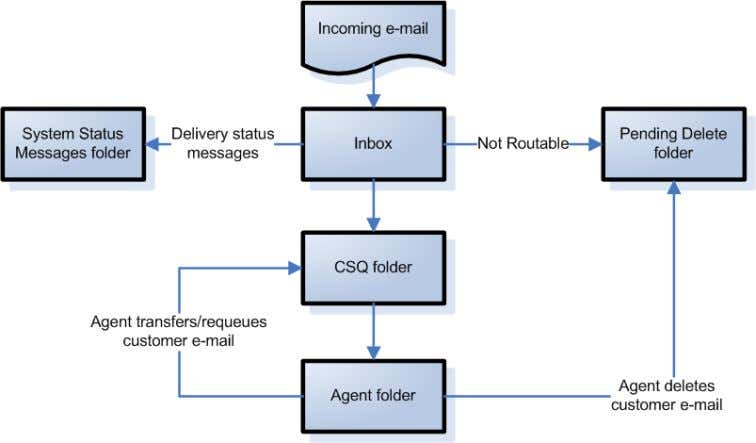 11 . Figure 10. Customer e-mail flowchart (incoming e-mail) Figure 11. Agent reply e-mail flowchart (outgoing