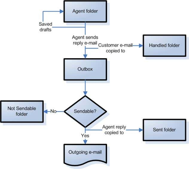 10. Customer e-mail flowchart (incoming e-mail) Figure 11. Agent reply e-mail flowchart (outgoing e-mail) 60 March