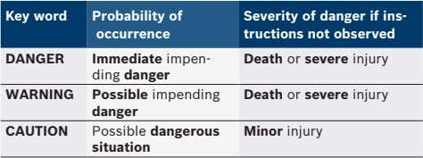 Key word Probability of occurrence DANGER Immediate impen- Death or severe injury ding danger WARNING