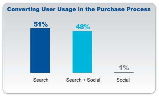 Converting User Usage in the Purchase Process 51% 48% 1% Search Search + Social Social