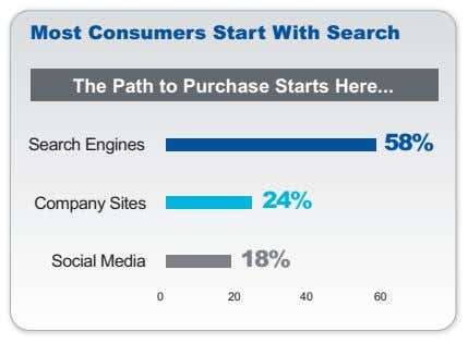 Most Consumers Start With Search The Path to Purchase Starts Here Search Engines 58% Company