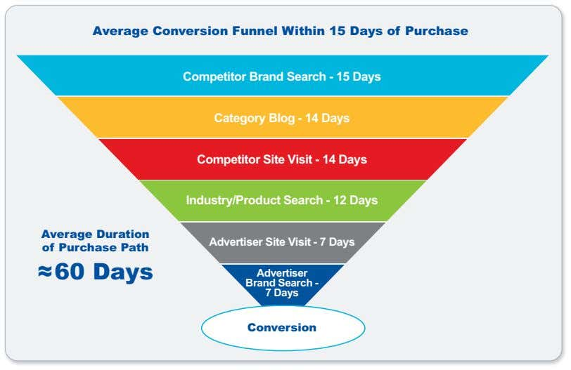 Average Conversion Funnel Within 15 Days of Purchase Competitor Brand Search - 15 Days Category