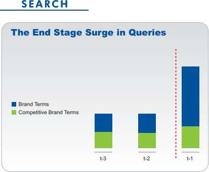 The End Stage Surge in Queries B ra n d Te r m s C