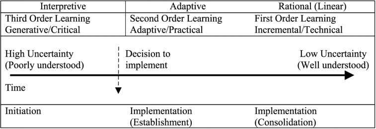 are outlined more fully below and also in Table I. Figure 1. The maturity model for