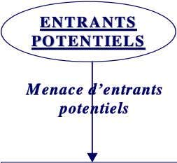 ENTRANTSENTRANTS ENTRANTSENTRANTS POTENTIELSPOTENTIELS POTENTIELSPOTENTIELS M M enace d'entrants enace