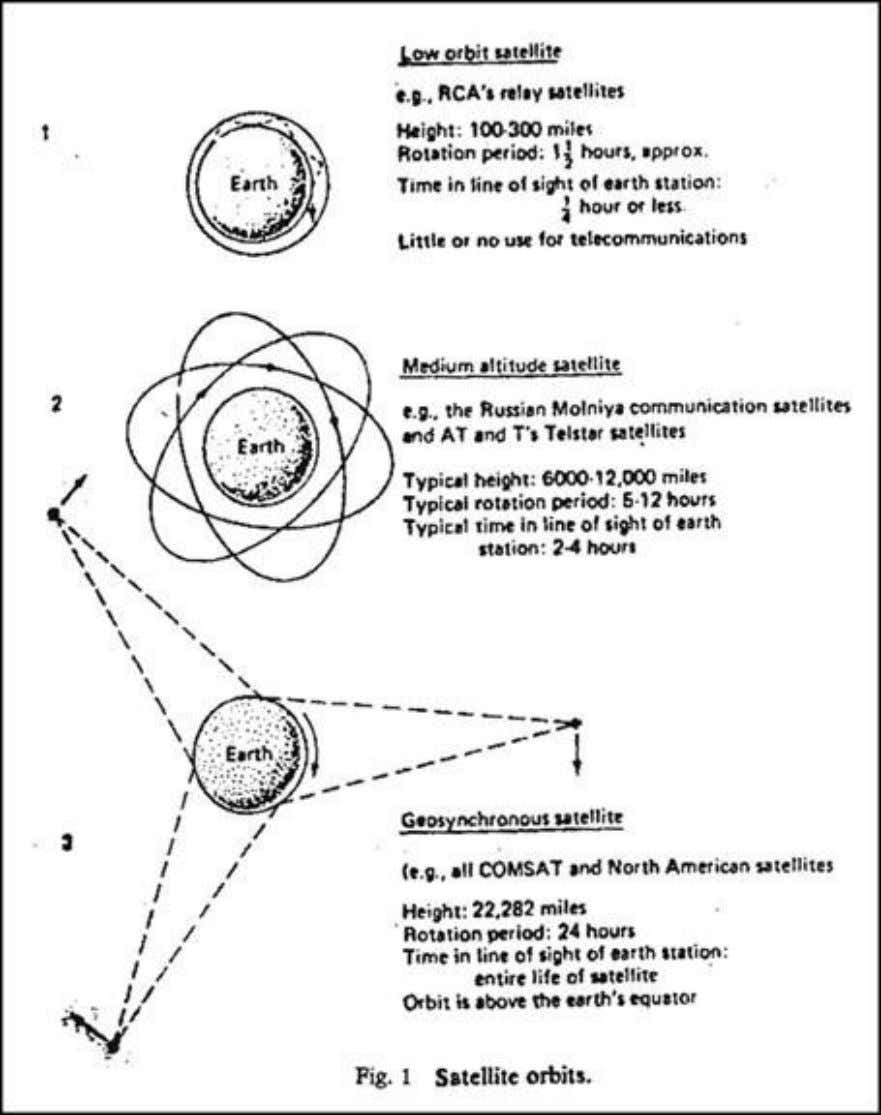 Geostationary Orbit (GSO) There is only one geostationary orbit possible around the earth, l ying