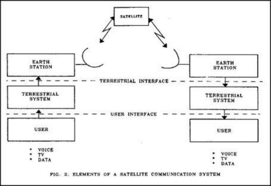 of Satellite Communications System is shown in fig. 2. SPACE SEGMENT Communication Satellite Communication