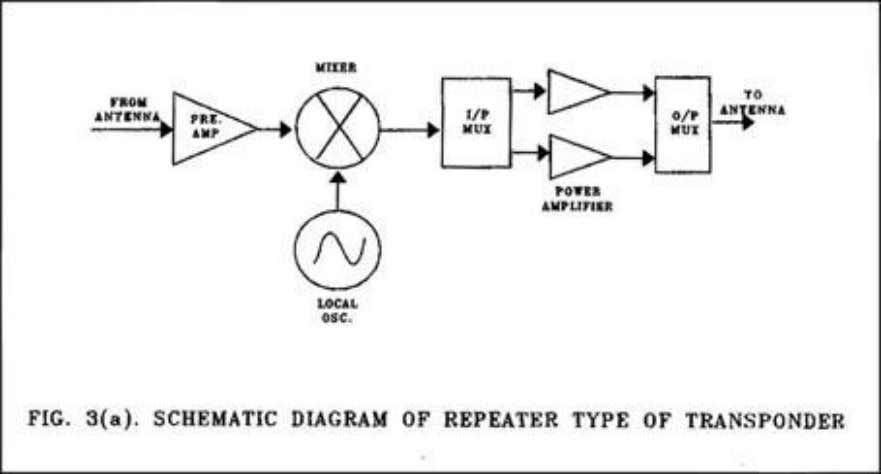 type and regenerative type transponders respectively. The actual reception and retransmission of the signals are