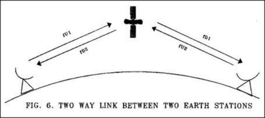 and a satellite. Fig.6 shows the elements of two-way link Examples of two-way satellite services are