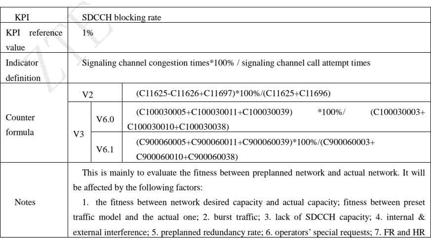 KPI SDCCH blocking rate KPI reference 1% value Indicator Signaling channel congestion times*100% / signaling