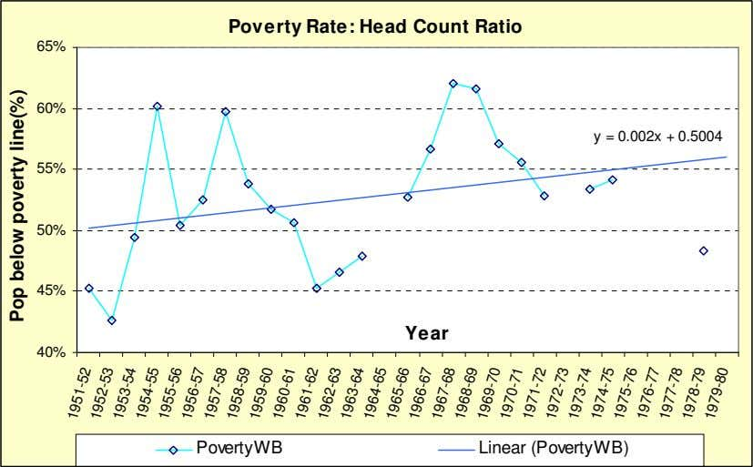 Poverty Rate: Head Count Ratio 65% 60% y = 0.002x + 0.5004 55% 50% 45%