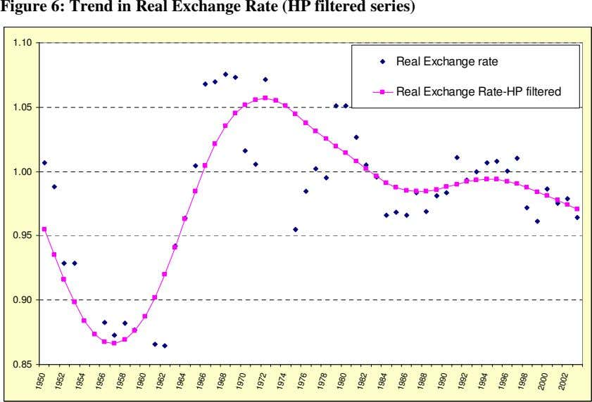 Figure 6: Trend in Real Exchange Rate (HP filtered series) 1.10 Real Exchange rate Real