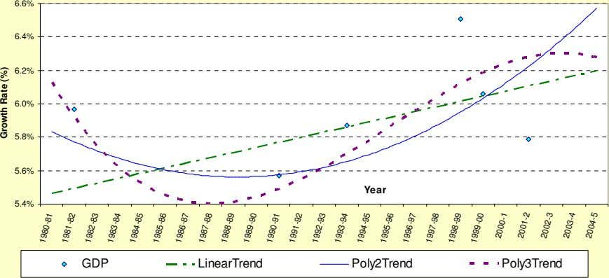 6.6% 6.4% 6.2% 6.0% 5.8% 5.6% Year 5.4% GDP LinearTrend Poly2Trend Poly3Trend 1980-81 1981-82 1982-83