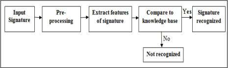 If its match then input signature is recognized else not. Fig. 1 System overview. www.ijeid.com {IJEID