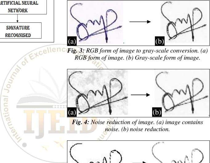(a) (b) Fig. 3: RGB form of image to gray-scale conversion. (a) RGB form of
