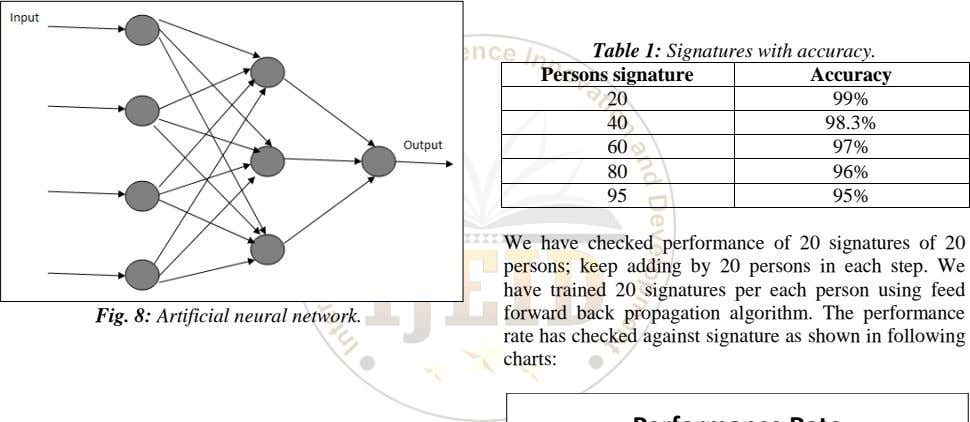 Table 1: Signatures with accuracy. Persons signature Accuracy 20 99% 40 98.3% 60 97% 80