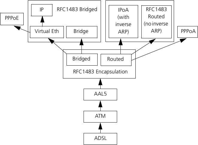 IP RFC1483 Bridged IPoA RFC1483 PPPoE (with Routed inverse (no inverse Virtual Eth Bridge ARP)