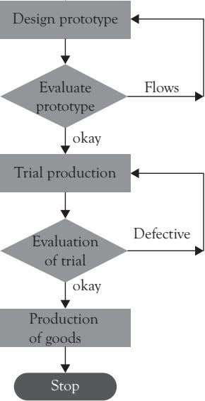 Design prototype Evaluate Flows prototype okay Trial production Defective Evaluation of trial okay Production
