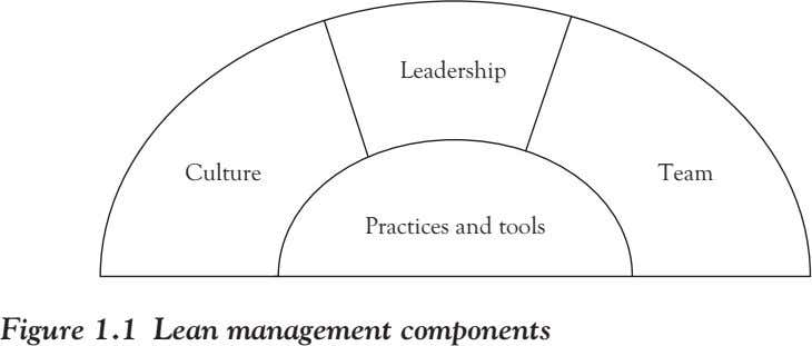 Leadership Culture Team Practices and tools Figure 1.1 Lean management components