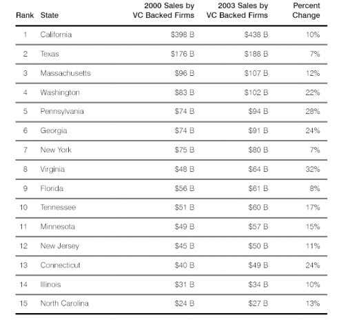 Wise Classification of Turnovers by VC Backed Firms in US Source: Global Impact 2004, v.18, no.3