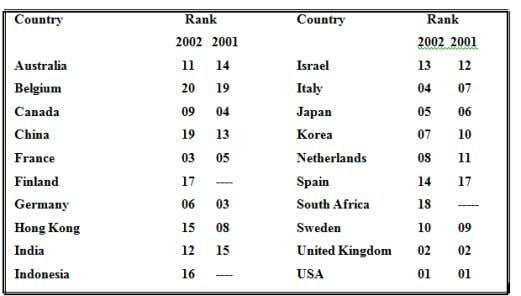 Top 20 Countries in 2002 & 2001 - Based on Investment Source: AVCA report, 2003 The