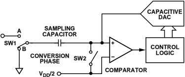 CAPACITIVE DAC SAMPLING A CAPACITOR SW1 CONTROL B LOGIC CONVERSION SW2 PHASE COMPARATOR V DD