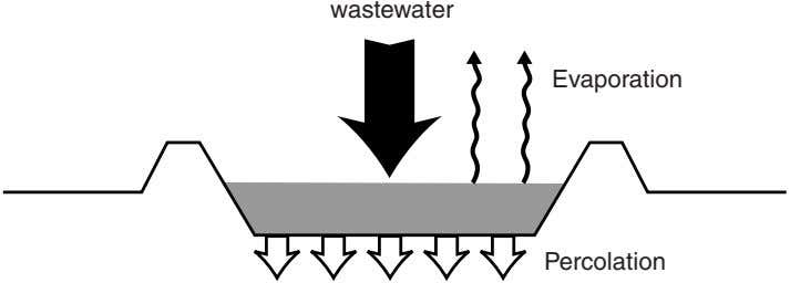 wastewater Evaporation Percolation