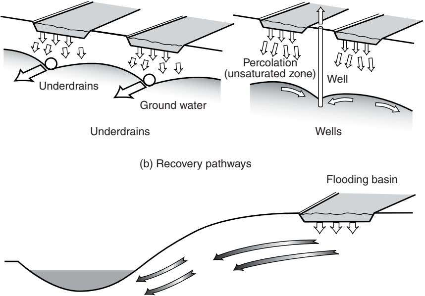 Percolation (unsaturated zone) Well Underdrains Ground water Underdrains Wells (b) Recovery pathways Flooding basin