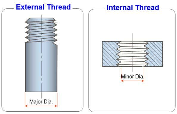 between external and internal Figure 8.2: Screw thread - Right-hand thread- Thread that will assemble when