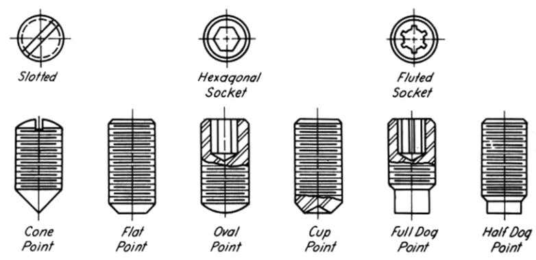 cylinder used to prevent rotation or movement between parts. 5. Keys, pins, rivets and springs- Self