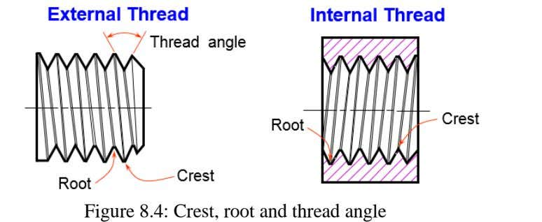 Figure 8.4: Crest, root and thread angle