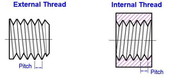 is equal to 1 divided by the number of threads per inch. Figure 8.6: Pitch in