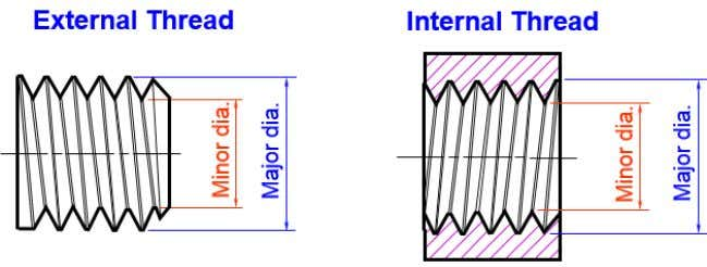 screw thread (applied to both external and internal thread) Figure 8.5: Major diameter and minor diameter