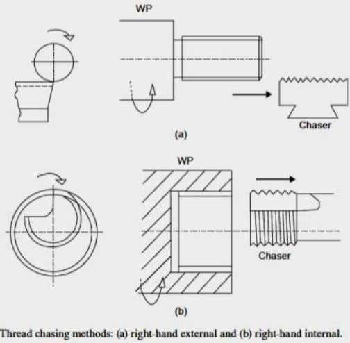 of cutting a thread, as a small depth of cut is used per pass. Eng. Phan