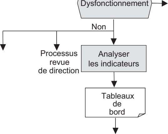 Dysfonctionnement Non Processus revue Analyser les indicateurs Analyser les de direction Tableaux de bord