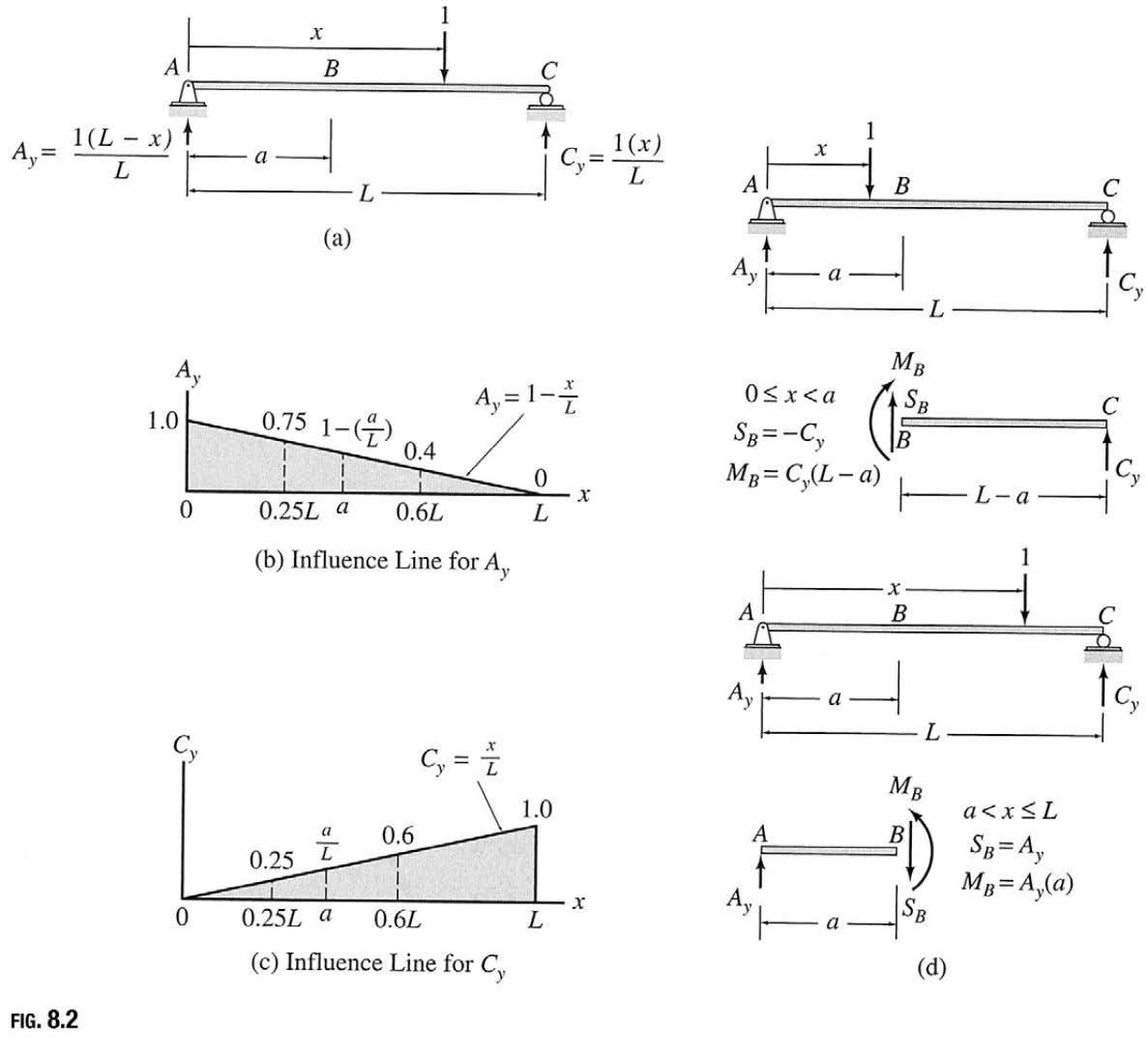 INFLUENCE LINES FOR BEAMS AND FRAMES BY EQUILIBRIUM METHOD Influence Line for: a) Reactions b) Shear