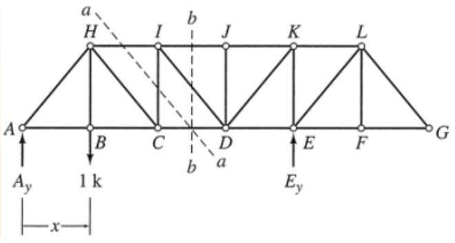 Influence line for force in Vertical Member CI Considering the right portion of the truss