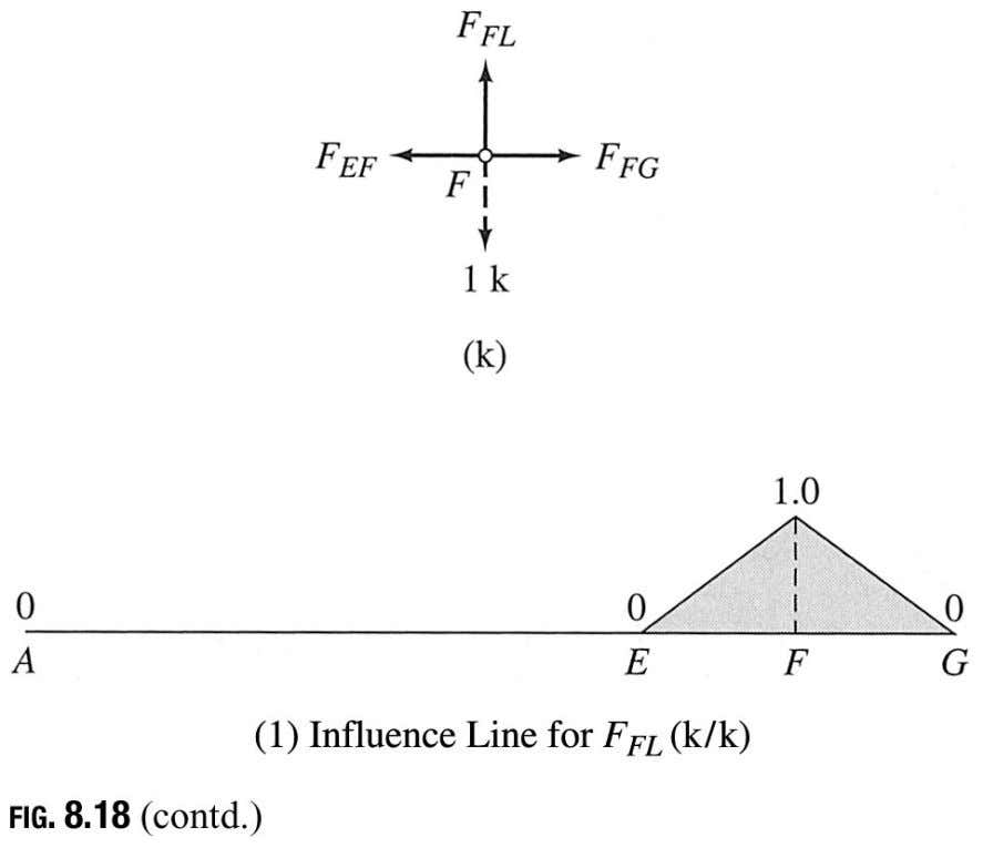 Influence line for force in Vertical Member FL