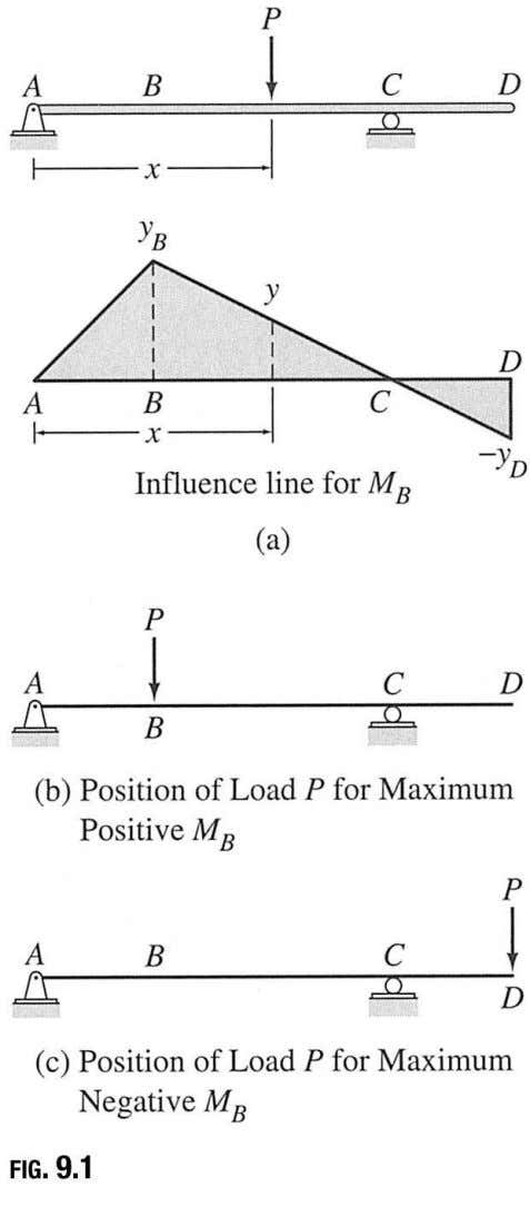 Suppose that we wish to determine the bending moment at B when the load P