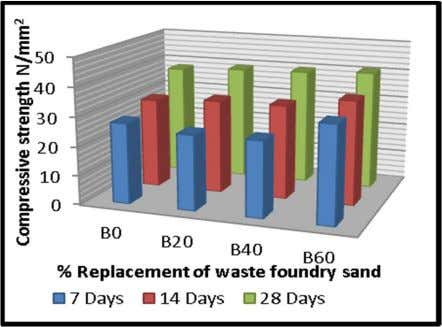 25.90 32.30 39.70 B6 33.19 35.70 40.74 FIGURE: - 7 Graph of % replacement of waste