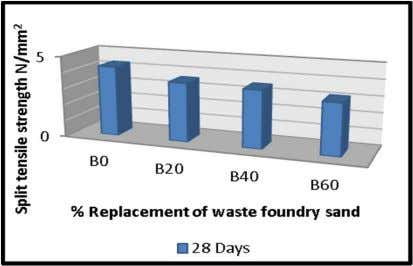 ) B0 4.3 B2 3.61 B4 3.53 B6 3.15 FIGURE:-9 Graph of % replacement of waste