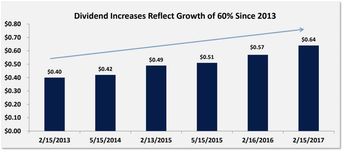 Dividend Increases Reflect Growth of 60% Since 2013 $0.80 $0.70 $0.64 $0.57 $0.60 $0.51 $0.49