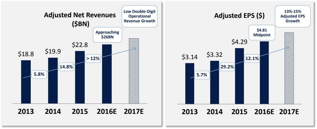 Low Double-Digit 13%-15% Adjusted Net Revenues ($BN) Adjusted EPS ($) Operational Adjusted EPS Revenue Growth