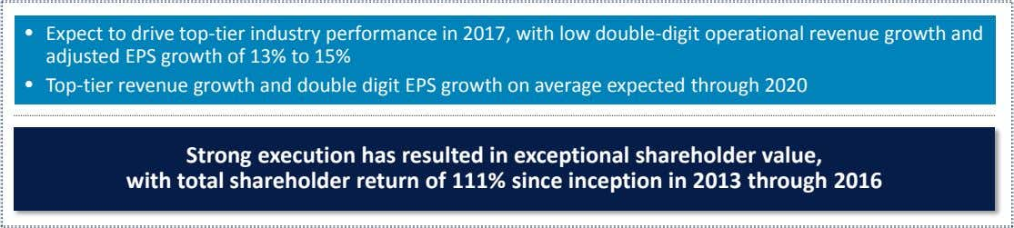 • Expect to drive top-tier industry performance in 2017, with low double-digit operational revenue growth