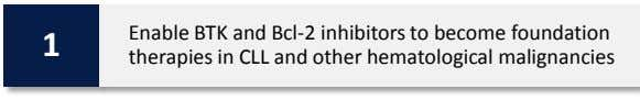 1 Enable BTK and Bcl-2 inhibitors to become foundation therapies in CLL and other hematological