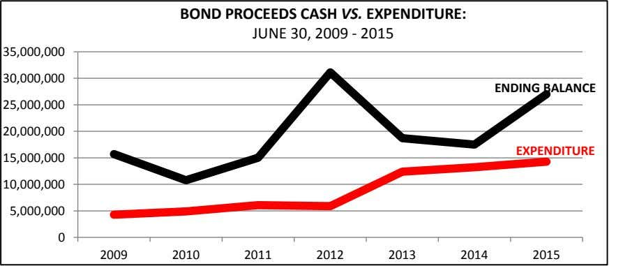 BOND!PROCEEDS!CASH! VS. !EXPENDITURE: ! JUNE!30,!2009!. !2015 ! ! ! 35,000,000! ! 30,000,000! ENDING!BALANCE !