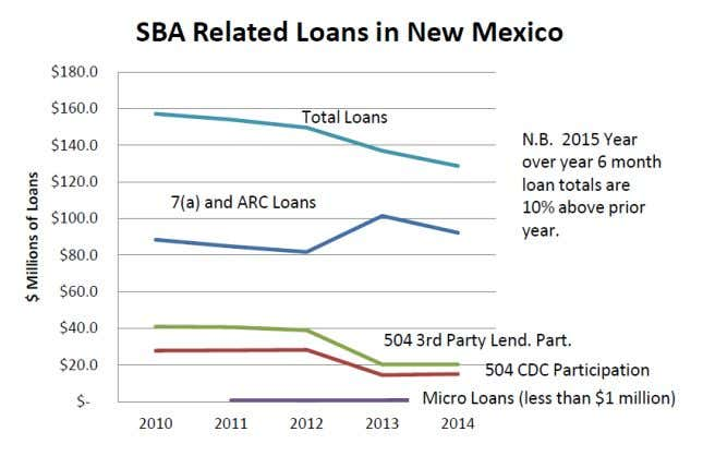 the New Mexico SBA reports the following credit extensions. Source: SBA regional office in Albuquerque, New