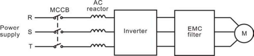 the inverter and cable. Just see the following figure. Figure 4.18 Wiring at motor side. 4.4.4