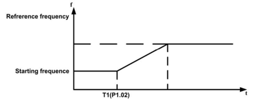 P1.01 and P1.02 take no effect during FWD/REV switching. Figure 6.3 Starting diagram. Function Name Description