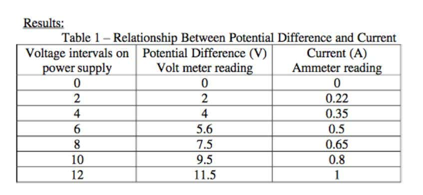 Aim: To investigate the relationship between potential difference and current for a Resistor in order to